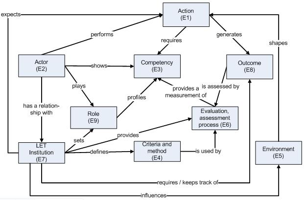 ISO/IEC 24763 competency model