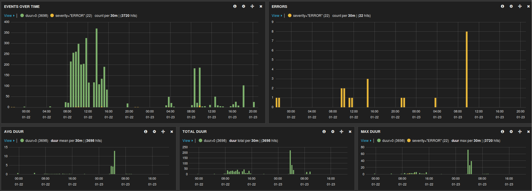 Managing Java logs with logstash and Kibana « trying to